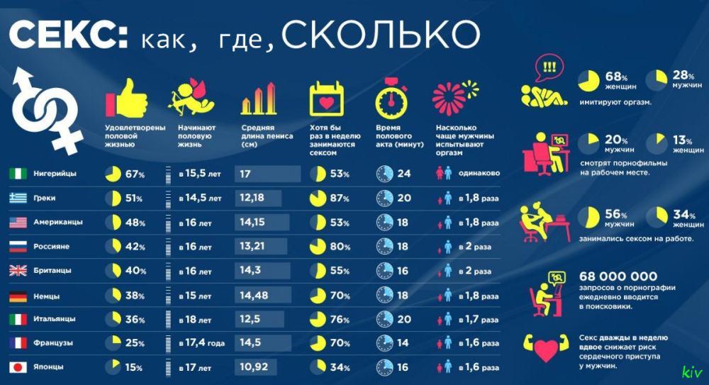 сексуальная инфографика - социальная статистика