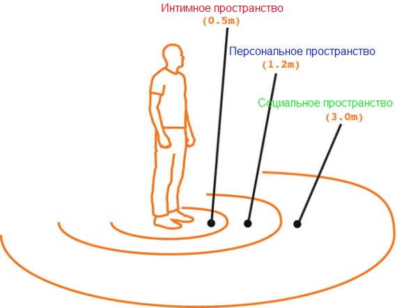 схема личного пространства