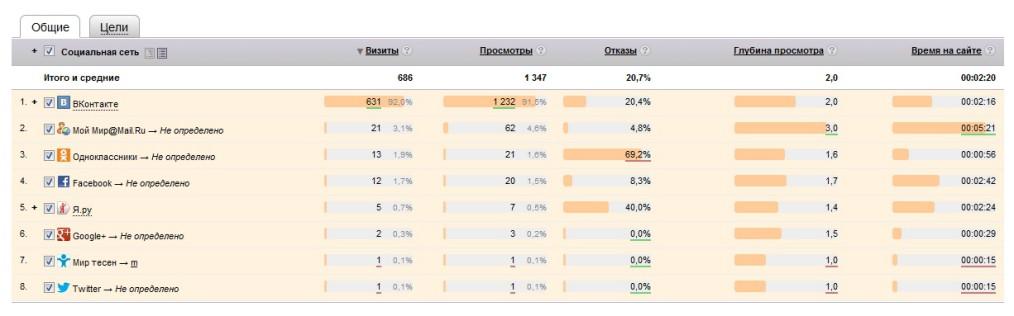 как увеличить посещаемость сайта до 1175 человек в сутки