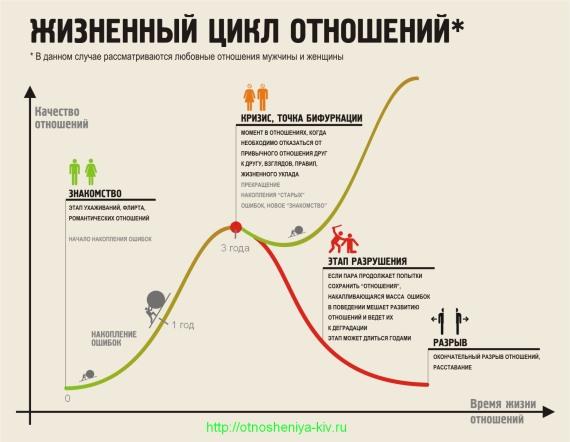 жизненный цикл отношений мужчины и женщины
